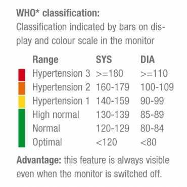 Sanitas SBM 03 Monitor de pressão arterial de pulso